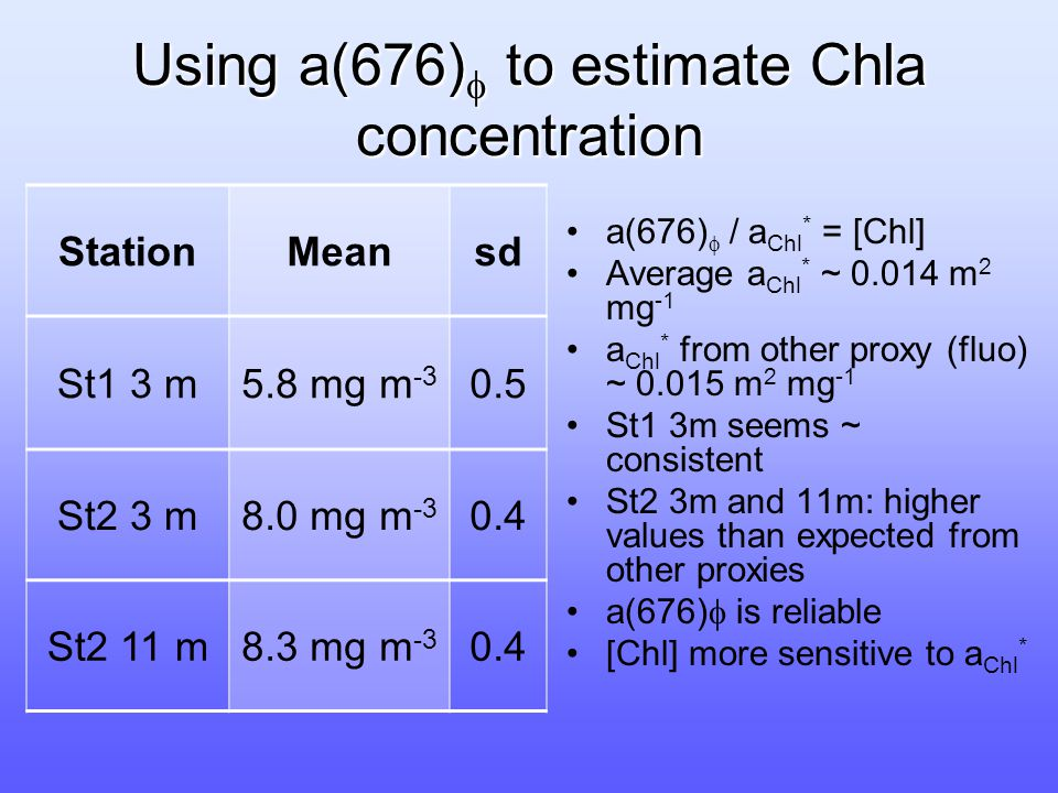 Using a(676)  to estimate Chla concentration StationMeansd St1 3 m5.8 mg m -3 0.5 St2 3 m8.0 mg m -3 0.4 St2 11 m8.3 mg m -3 0.4 a(676)   / a Chl * = [Chl] Average a Chl * ~ 0.014 m 2 mg -1 a Chl * from other proxy (fluo) ~ 0.015 m 2 mg -1 St1 3m seems ~ consistent St2 3m and 11m: higher values than expected from other proxies a(676)  is reliable [Chl] more sensitive to a Chl *