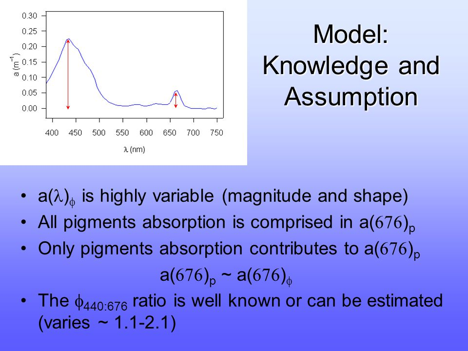 Model: Knowledge and Assumption a( )  is highly variable (magnitude and shape) All pigments absorption is comprised in a(  ) p Only pigments absorption contributes to a(  ) p a(  ) p ~ a(  )  The  440:676 ratio is well known or can be estimated (varies ~ 1.1-2.1)