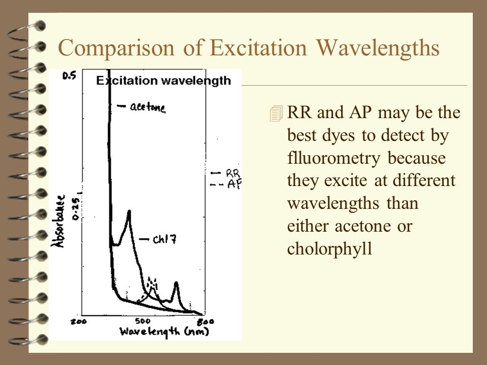 Comparison of Excitation Wavelengths 4 RR and AP may be the best dyes to detect by flluorometry because they excite at different wavelengths than either acetone or cholorphyll