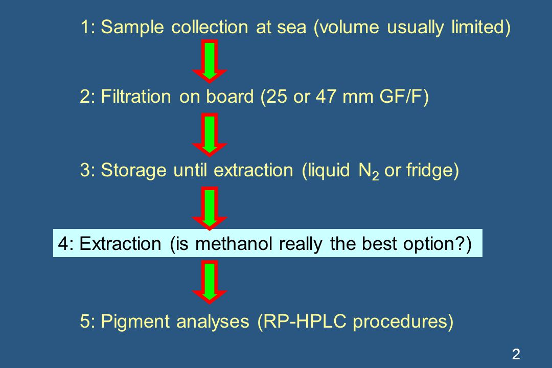 2 4: Extraction (acetone or methanol) 1: Sample collection at sea (volume usually limited) 2: Filtration on board (25 or 47 mm GF/F) 3: Storage until extraction (liquid N 2 or fridge) 5: Pigment analyses (RP-HPLC procedures) 4: Extraction (is methanol really the best option?)