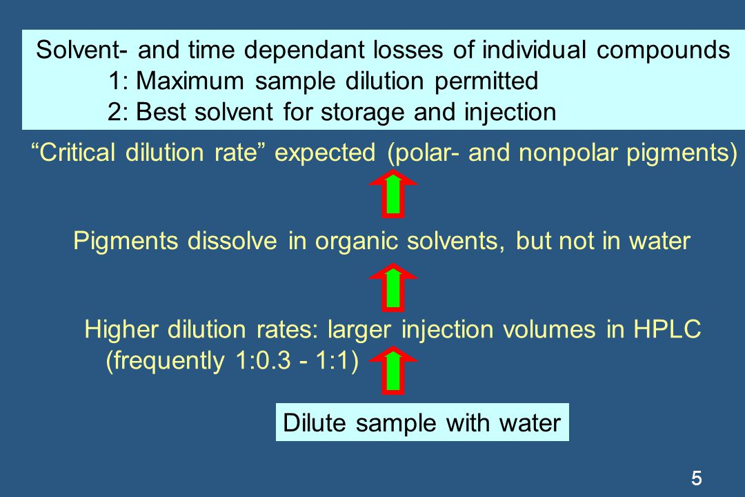 Solvent- and time dependant losses of individual compounds 1: Maximum sample dilution permitted 2: Best solvent for storage and injection 5 Dilute sample with water Pigments dissolve in organic solvents, but not in water Critical dilution rate expected (polar- and nonpolar pigments) Higher dilution rates: larger injection volumes in HPLC (frequently 1:0.3 - 1:1)