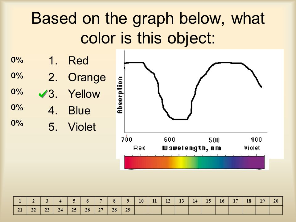 Based on the graph below, what color is this object: 1.Red 2.Orange 3.Yellow 4.Blue 5.Violet 1234567891011121314151617181920 212223242526272829