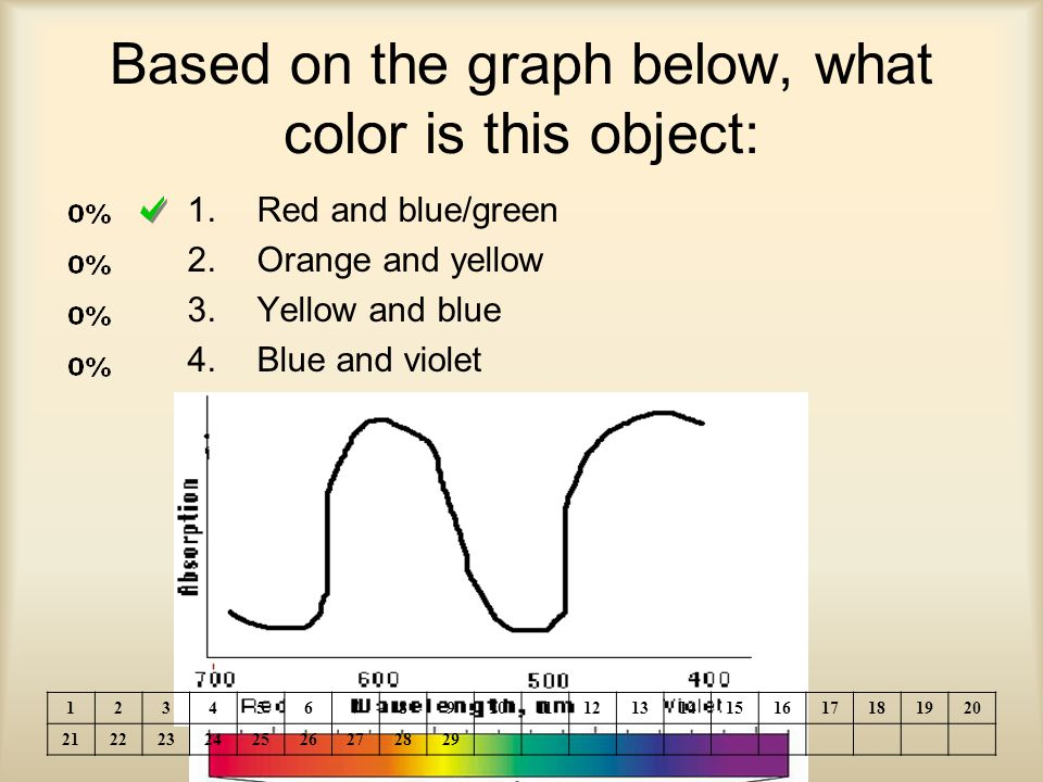 Based on the graph below, what color is this object: 1.Red and blue/green 2.Orange and yellow 3.Yellow and blue 4.Blue and violet 1234567891011121314151617181920 212223242526272829