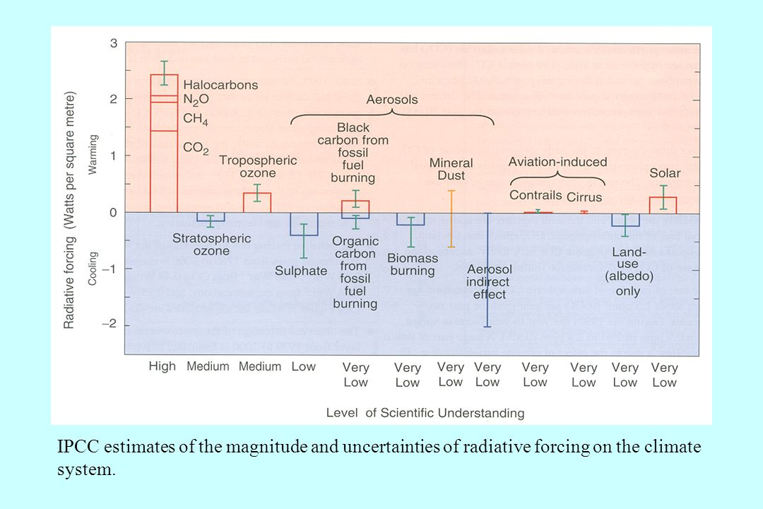 IPCC estimates of the magnitude and uncertainties of radiative forcing on the climate system.