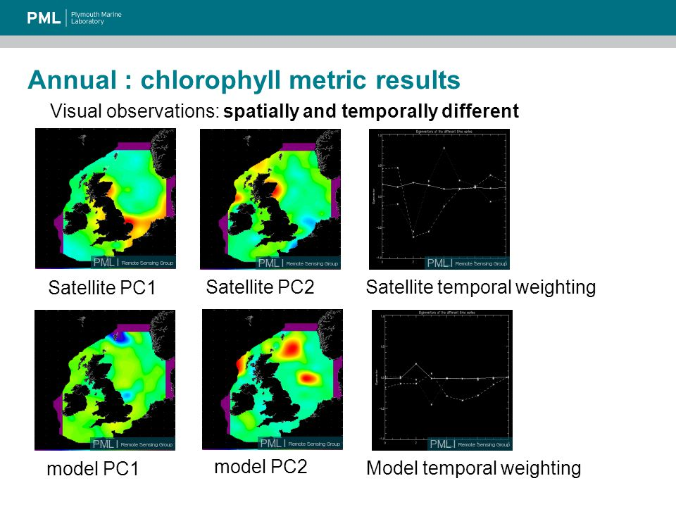 Annual : chlorophyll metric results Visual observations: spatially and temporally different Satellite PC1 Satellite PC2 model PC1 model PC2 Satellite temporal weighting Model temporal weighting