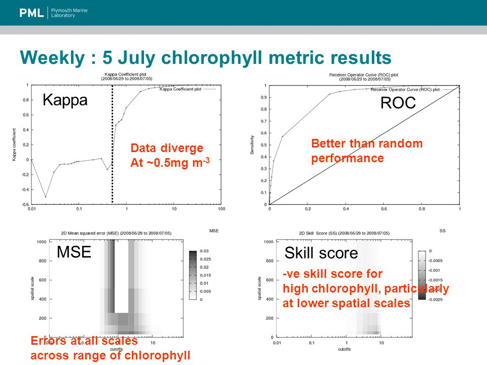 Weekly : 5 July chlorophyll metric results Kappa ROC MSE Skill score Data diverge At ~0.5mg m -3 Errors at all scales across range of chlorophyll -ve skill score for high chlorophyll, particularly at lower spatial scales Better than random performance
