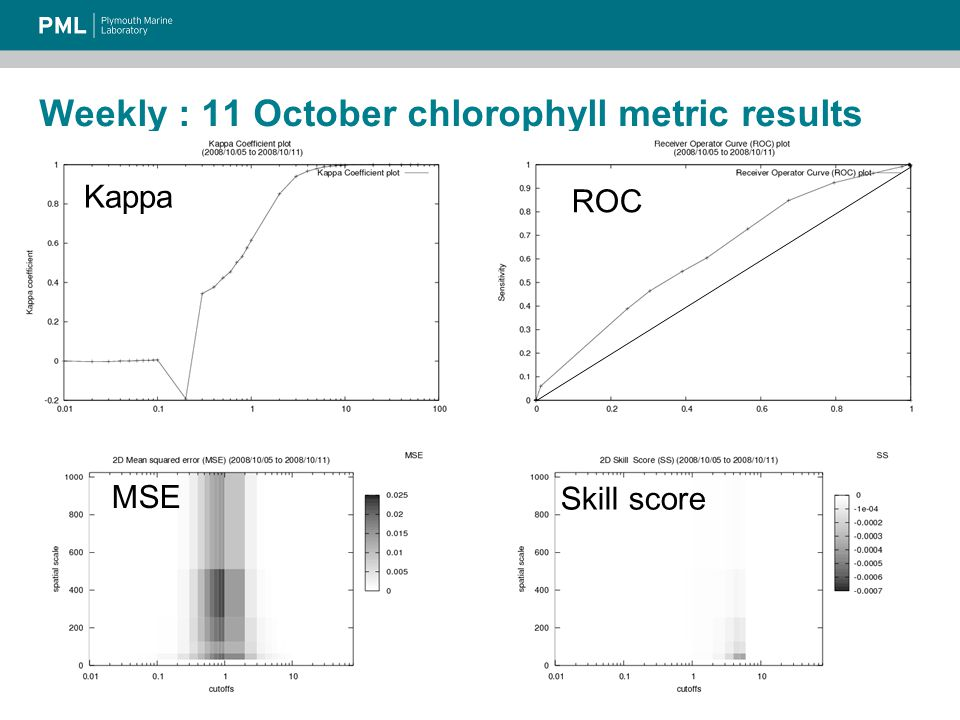 Weekly : 11 October chlorophyll metric results Kappa ROC MSE Skill score