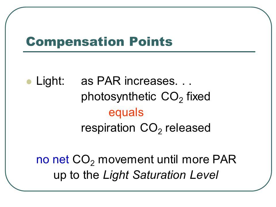 Compensation Points Light: as PAR increases...