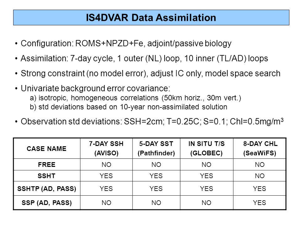 IS4DVAR Data Assimilation CASE NAME 7-DAY SSH (AVISO) 5-DAY SST (Pathfinder) IN SITU T/S (GLOBEC) 8-DAY CHL (SeaWiFS) FREENO SSHTYES NO SSHTP (AD, PASS)YES SSP (AD, PASS)NO YES Configuration: ROMS+NPZD+Fe, adjoint/passive biology Assimilation: 7-day cycle, 1 outer (NL) loop, 10 inner (TL/AD) loops Strong constraint (no model error), adjust IC only, model space search Univariate background error covariance: a) isotropic, homogeneous correlations (50km horiz., 30m vert.) b) std deviations based on 10-year non-assimilated solution Observation std deviations: SSH=2cm; T=0.25C; S=0.1; Chl=0.5mg/m 3