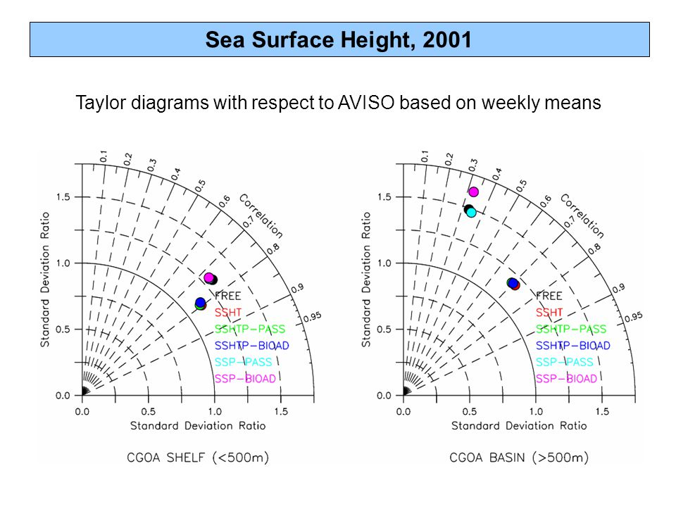 Sea Surface Height, 2001 Taylor diagrams with respect to AVISO based on weekly means