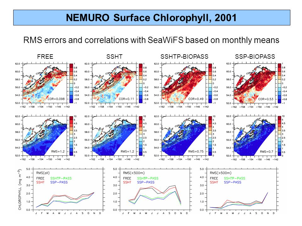 NEMURO Surface Chlorophyll, 2001 RMS errors and correlations with SeaWiFS based on monthly means FREESSHTSSHTP-BIOPASSSSP-BIOPASS