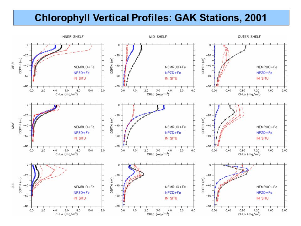 Chlorophyll Vertical Profiles: GAK Stations, 2001
