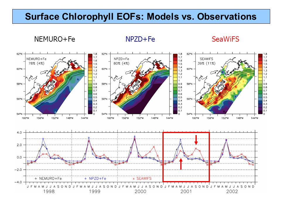 Surface Chlorophyll EOFs: Models vs. Observations NEMURO+FeNPZD+FeSeaWiFS