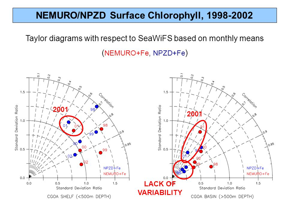 NEMURO/NPZD Surface Chlorophyll, 1998-2002 Taylor diagrams with respect to SeaWiFS based on monthly means ( NEMURO+Fe, NPZD+Fe ) 2001 LACK OF VARIABILITY