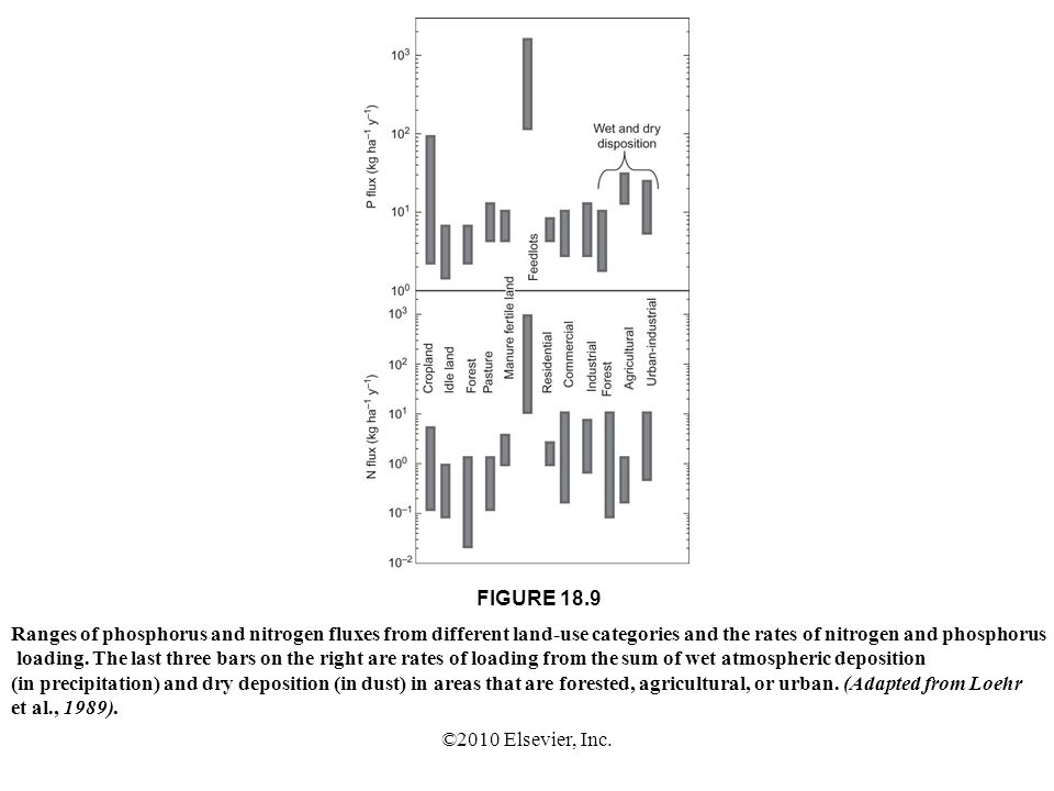 ©2010 Elsevier, Inc. FIGURE 18.9 Ranges of phosphorus and nitrogen fluxes from different land-use categories and the rates of nitrogen and phosphorus