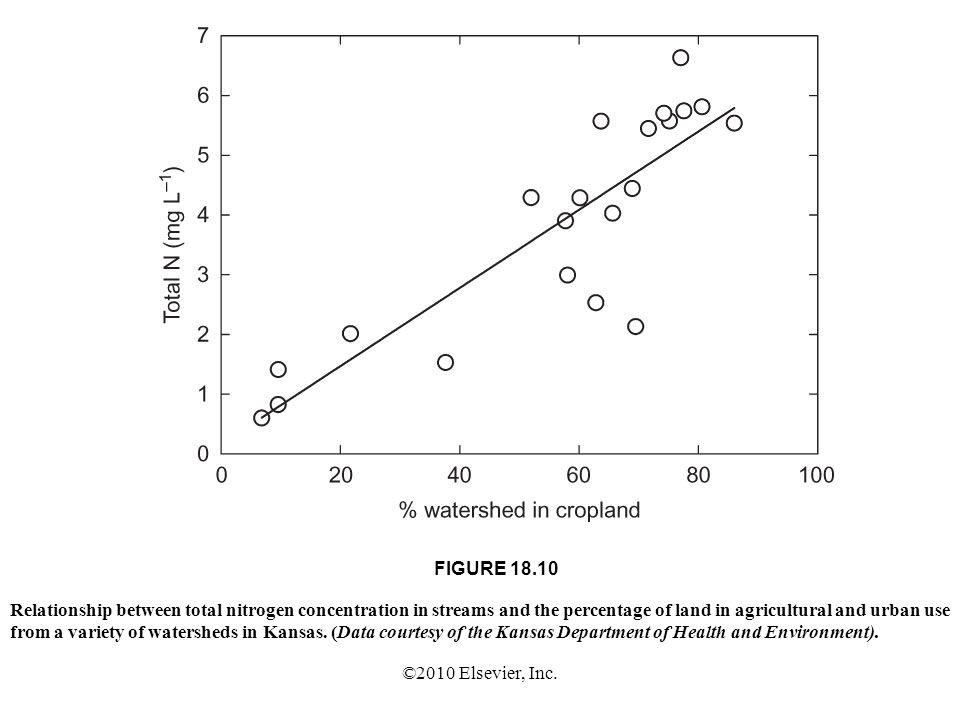 ©2010 Elsevier, Inc. FIGURE 18.10 Relationship between total nitrogen concentration in streams and the percentage of land in agricultural and urban us