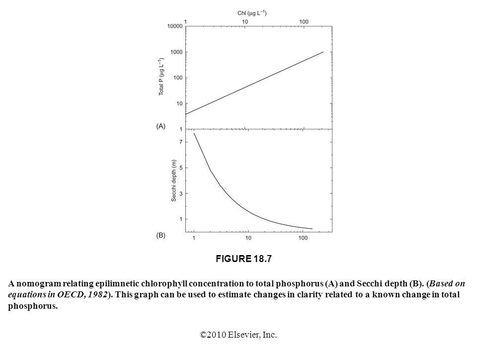 ©2010 Elsevier, Inc. FIGURE 18.7 A nomogram relating epilimnetic chlorophyll concentration to total phosphorus (A) and Secchi depth (B). (Based on equ