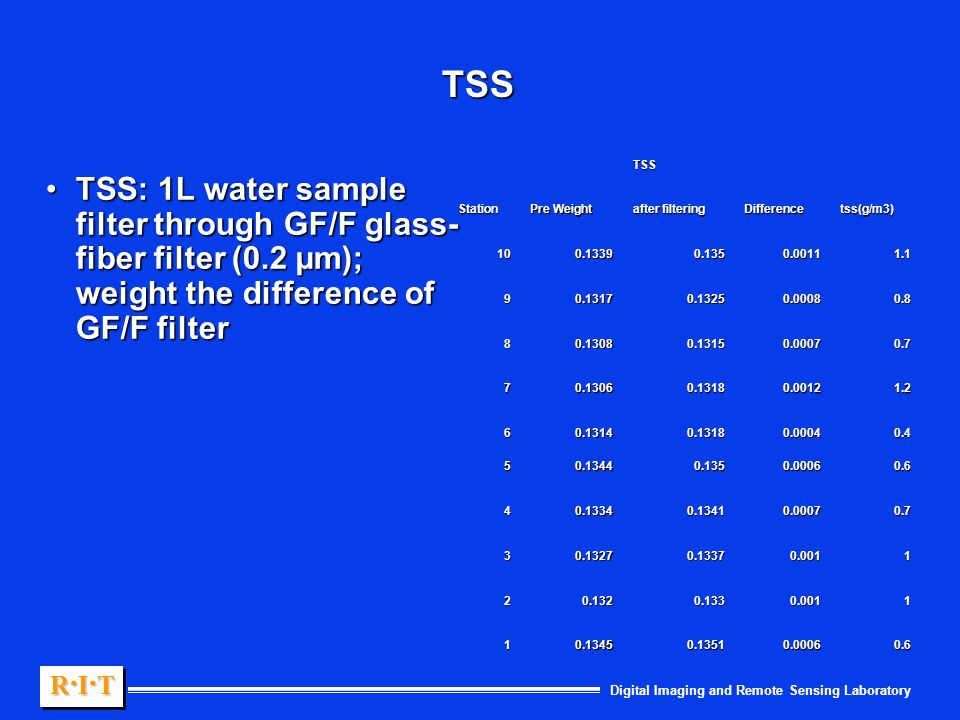 Digital Imaging and Remote Sensing Laboratory R.I.TR.I.TR.I.TR.I.T R.I.TR.I.TR.I.TR.I.T TSS TSS: 1L water sample filter through GF/F glass- fiber filter (0.2 µm); weight the difference of GF/F filterTSS: 1L water sample filter through GF/F glass- fiber filter (0.2 µm); weight the difference of GF/F filter TSS Station Pre Weight after filtering Differencetss(g/m3) 100.13390.1350.00111.1 90.13170.13250.00080.8 80.13080.13150.00070.7 70.13060.13180.00121.2 60.13140.13180.00040.4 50.13440.1350.00060.6 40.13340.13410.00070.7 30.13270.13370.0011 20.1320.1330.0011 10.13450.13510.00060.6