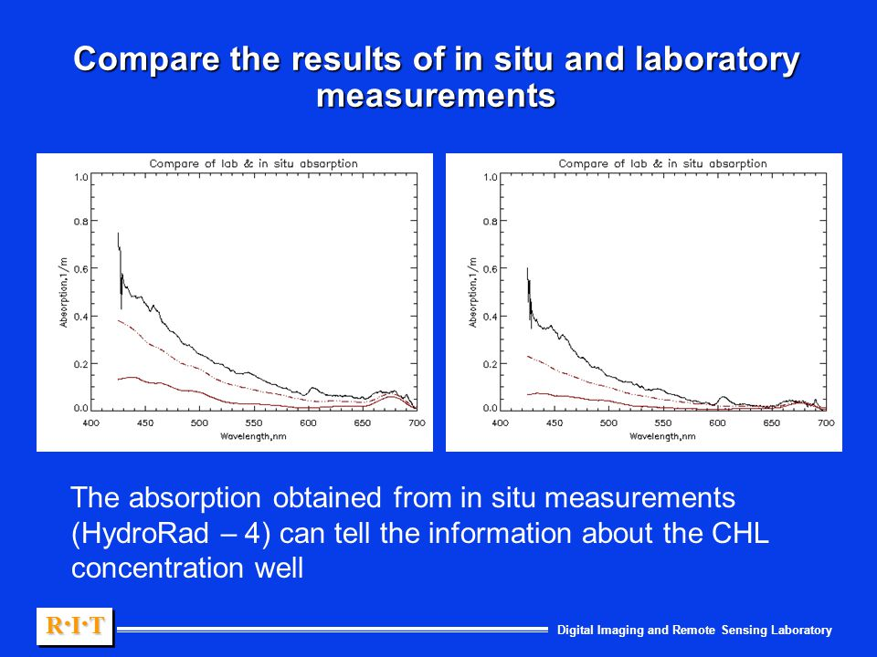 Digital Imaging and Remote Sensing Laboratory R.I.TR.I.TR.I.TR.I.T R.I.TR.I.TR.I.TR.I.T Compare the results of in situ and laboratory measurements The absorption obtained from in situ measurements (HydroRad – 4) can tell the information about the CHL concentration well