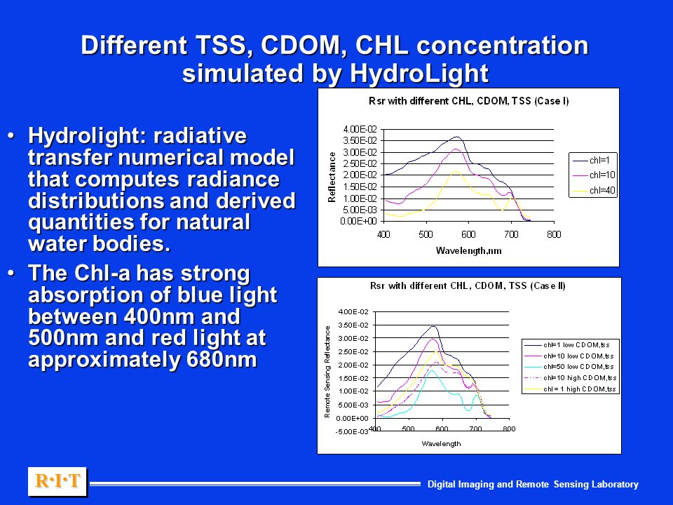 Digital Imaging and Remote Sensing Laboratory R.I.TR.I.TR.I.TR.I.T R.I.TR.I.TR.I.TR.I.T Different TSS, CDOM, CHL concentration simulated by HydroLight Hydrolight: radiative transfer numerical model that computes radiance distributions and derived quantities for natural water bodies.Hydrolight: radiative transfer numerical model that computes radiance distributions and derived quantities for natural water bodies.