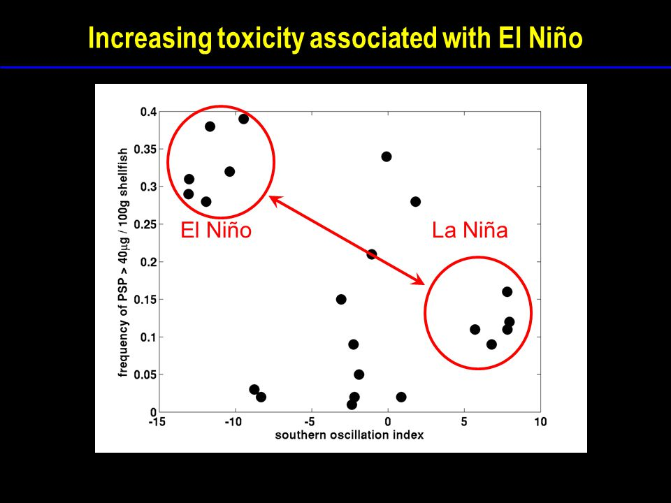 Increasing toxicity associated with El Niño El NiñoLa Niña