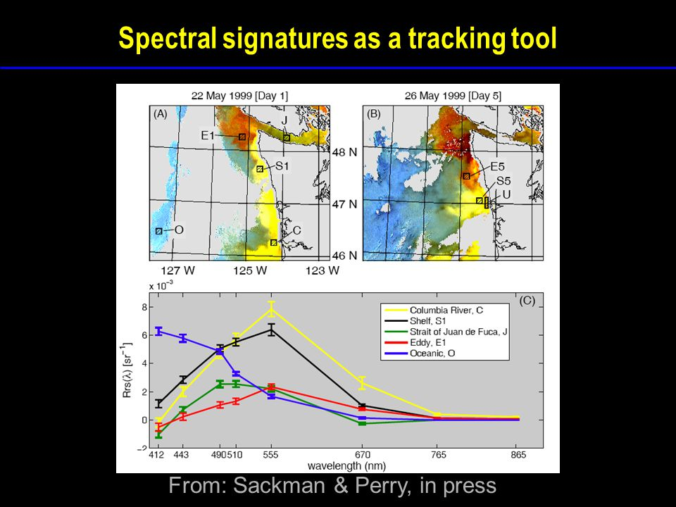 Spectral signatures as a tracking tool From: Sackman & Perry, in press