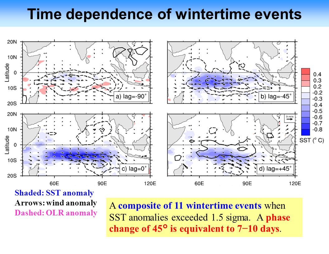 Shaded: SST anomaly Arrows: wind anomaly Dashed: OLR anomaly Time dependence of wintertime events A composite of 11 wintertime events when SST anomalies exceeded 1.5 sigma.