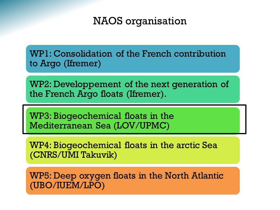 NAOS organisation WP1: Consolidation of the French contribution to Argo (Ifremer) WP2: Developpement of the next generation of the French Argo floats (Ifremer).