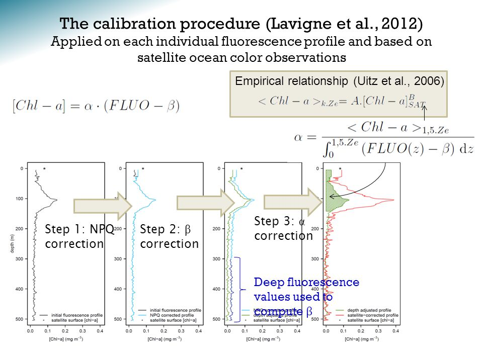 The calibration procedure (Lavigne et al., 2012) Applied on each individual fluorescence profile and based on satellite ocean color observations Deep fluorescence values used to compute β Empirical relationship (Uitz et al., 2006) Step 1: NPQ correction Step 2: β correction Step 3: α correction