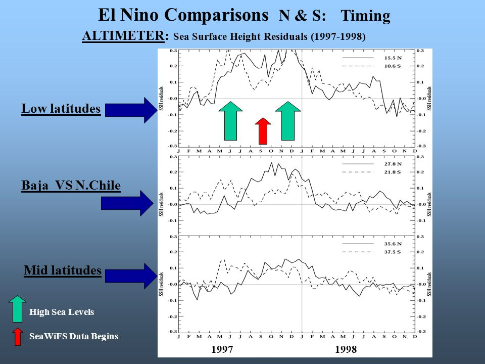 El Nino Comparisons N & S: Timing ALTIMETER: Sea Surface Height Residuals (1997-1998) Low latitudes Baja VS N.Chile Mid latitudes High Sea Levels SeaWiFS Data Begins 1997 1998