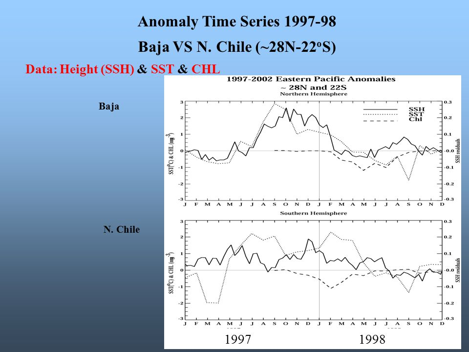 N. Chile Baja Anomaly Time Series 1997-98 Baja VS N. Chile (~28N-22 o S) Data: Height (SSH) & SST & CHL 1997 1998
