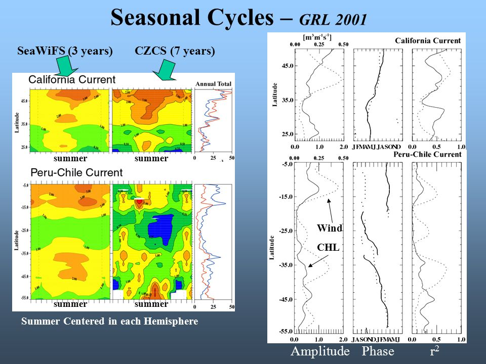 Seasonal Cycles – GRL 2001 SeaWiFS (3 years)CZCS (7 years) Summer Centered in each Hemisphere Amplitude Phase r 2 Wind CHL summer