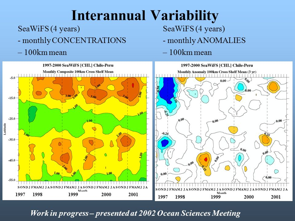 Interannual Variability SeaWiFS (4 years) - monthly CONCENTRATIONS – 100km mean 1997 1998 1999 2000 2001 Work in progress – presented at 2002 Ocean Sciences Meeting SeaWiFS (4 years) - monthly ANOMALIES – 100km mean