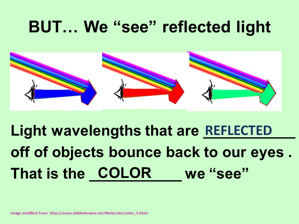 """BUT… We """"see"""" reflected light Light wavelengths that are ___________ off of objects bounce back to our eyes. That is the ___________ we """"see"""" Image mo"""