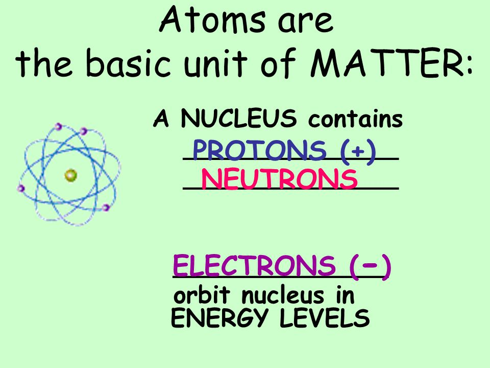 Atoms are the basic unit of MATTER: A NUCLEUS contains ______________ orbit nucleus in ENERGY LEVELS PROTONS (+) NEUTRONS ELECTRONS ( - )