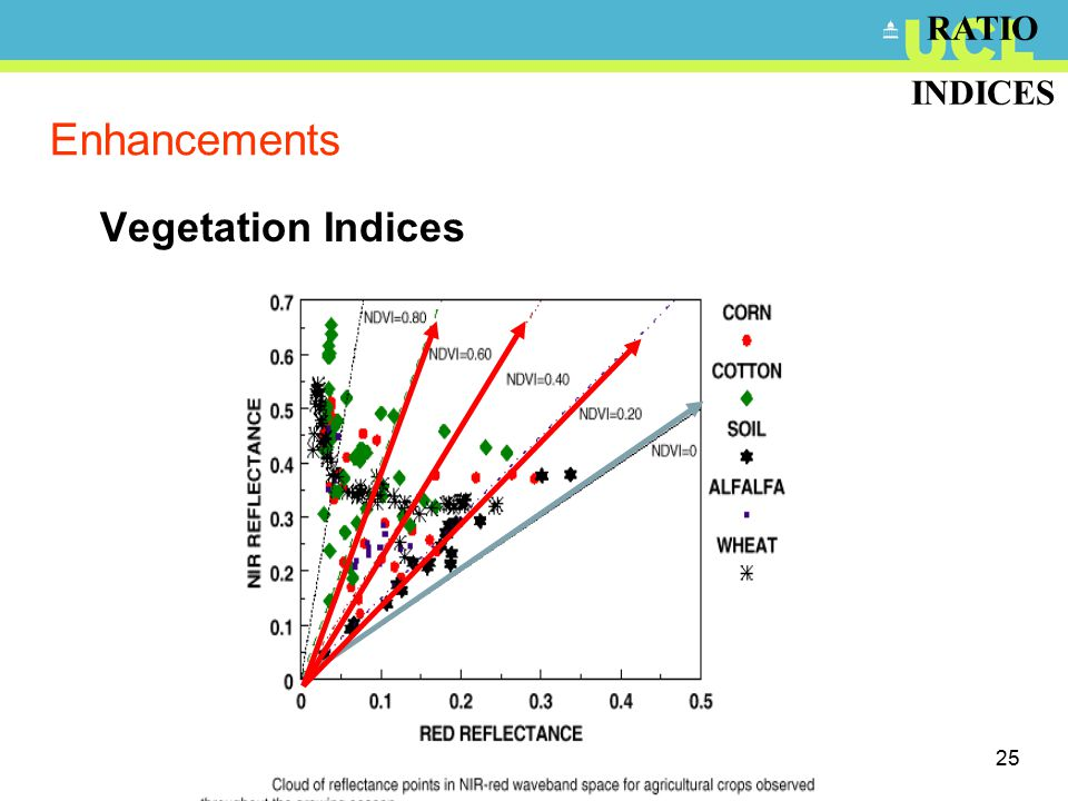 25 Enhancements Vegetation Indices RATIO INDICES