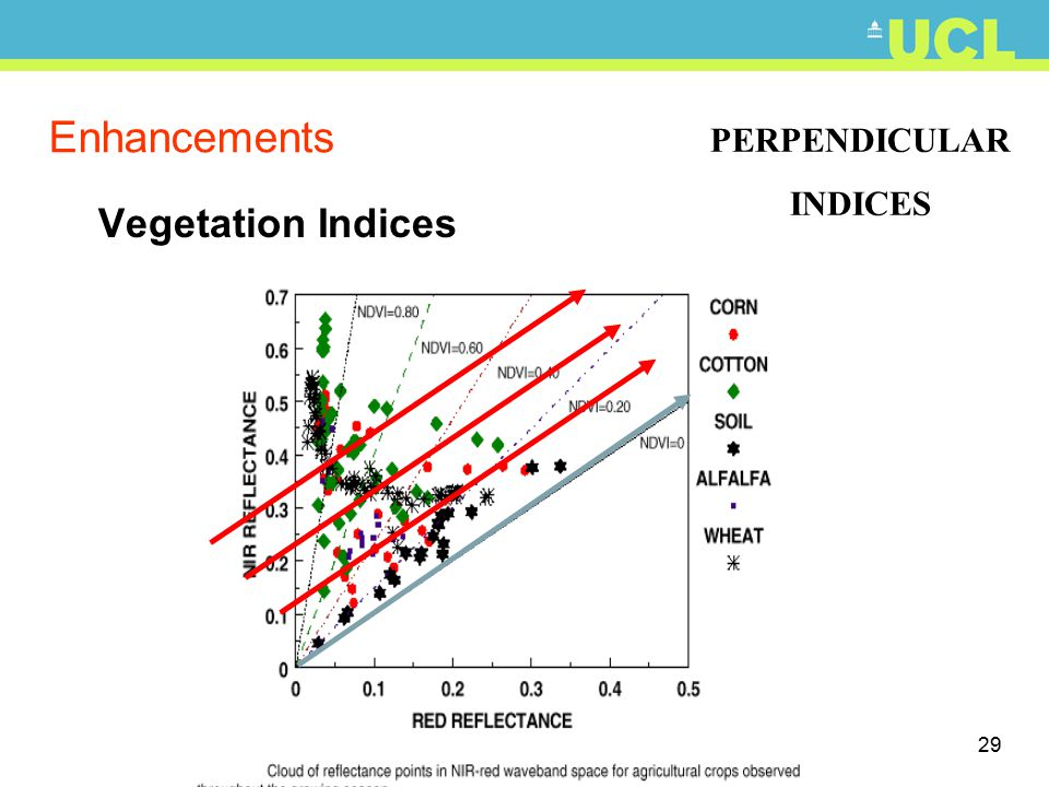 29 Enhancements Vegetation Indices PERPENDICULAR INDICES