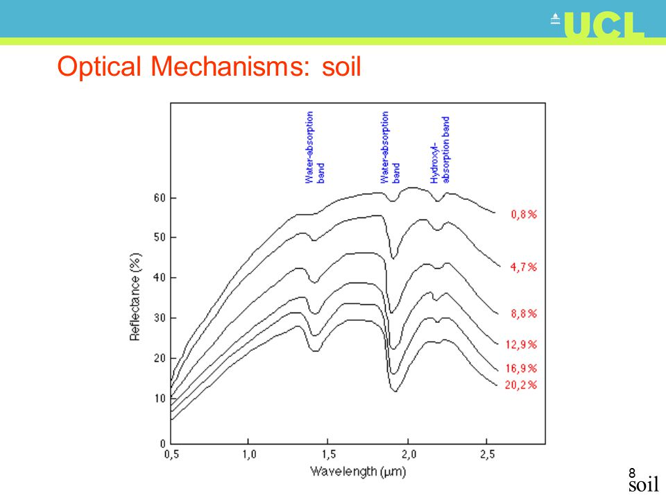 8 Optical Mechanisms: soil soil
