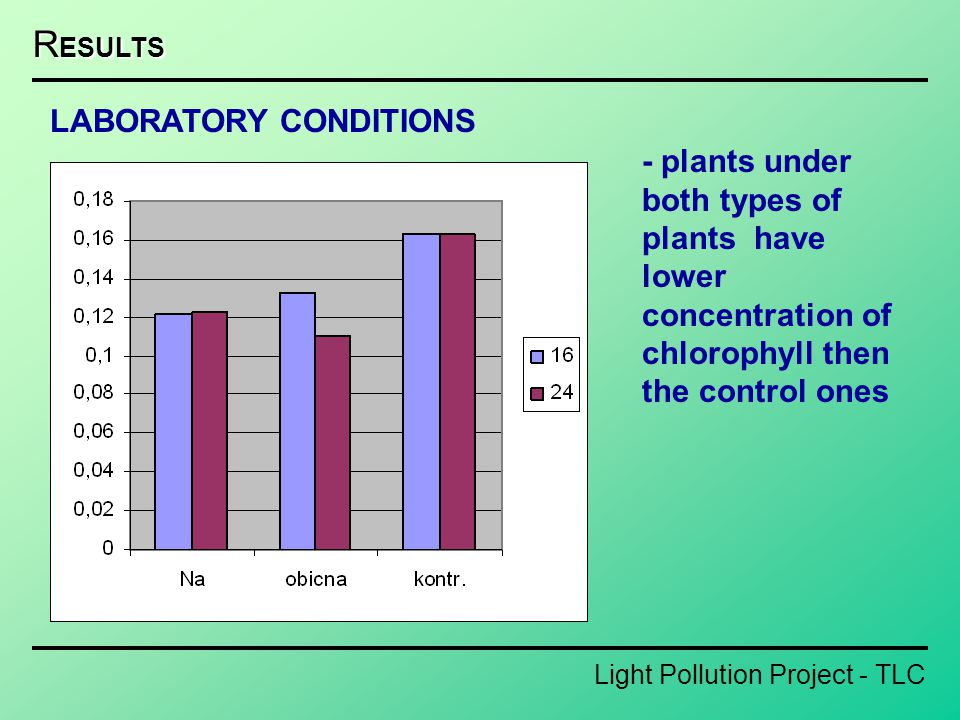 Light Pollution Project - TLC R ESULTS - plants under both types of plants have lower concentration of chlorophyll then the control ones LABORATORY CO