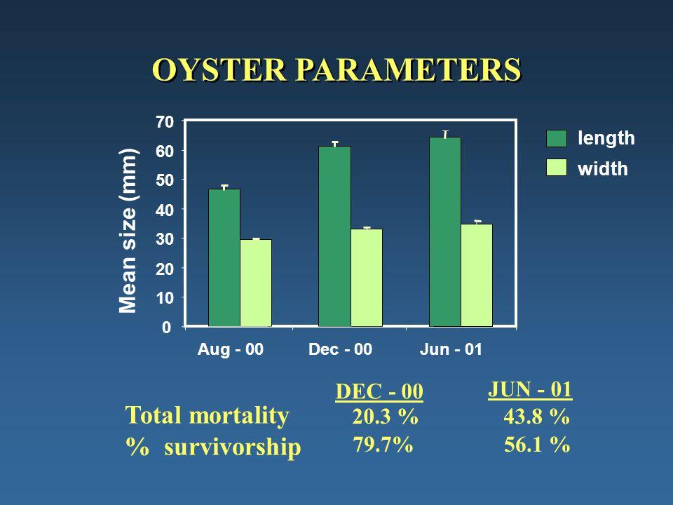 OYSTER PARAMETERS 0 10 20 30 40 50 60 70 Aug - 00Dec - 00Jun - 01 Mean size (mm) length width Total mortality % survivorship DEC - 00 JUN - 01 20.3 %