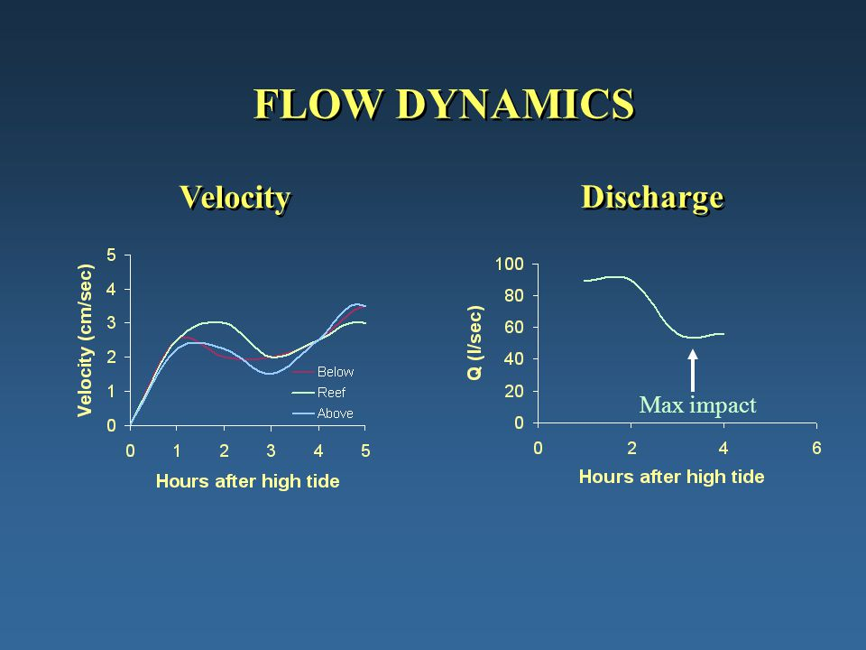 FLOW DYNAMICS Velocity Discharge Max impact