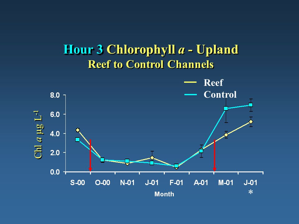 Reef Control Hour 3 Hour 3 Chlorophyll a - Upland Reef to Control Channels Chl a µg L -1 *