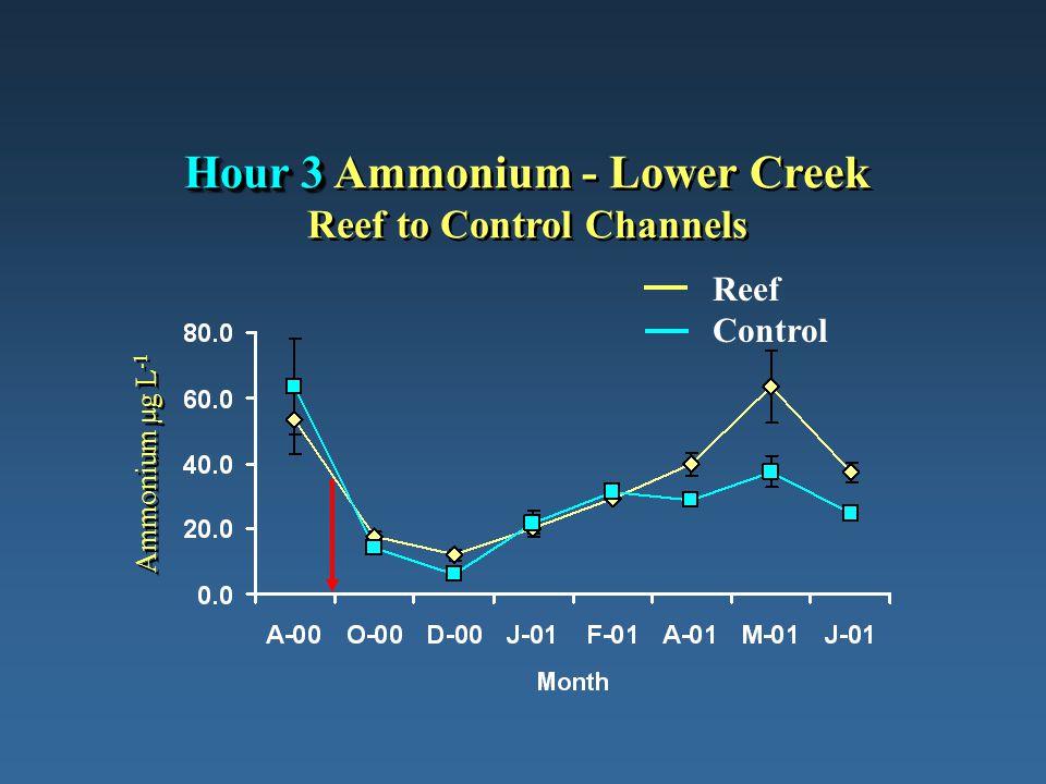 Hour 3 Hour 3 Ammonium - Lower Creek Reef to Control Channels Ammonium µg L -1 Reef Control