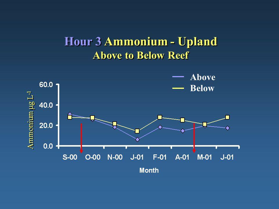 Hour 3 Ammonium - Upland Above to Below Reef Ammonium µg L -1 Above Below