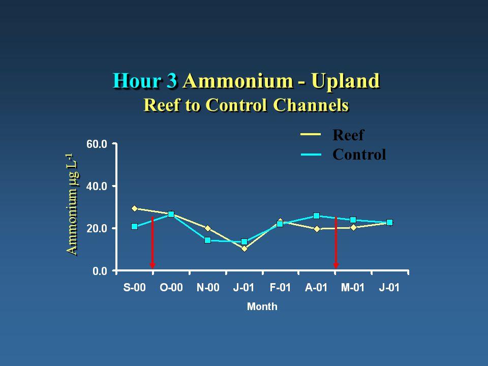 Hour 3 Hour 3 Ammonium - Upland Reef to Control Channels Ammonium µg L -1 Reef Control