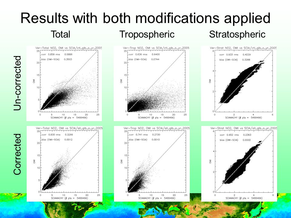 14 Results with both modifications applied Un-corrected Corrected TotalStratosphericTropospheric