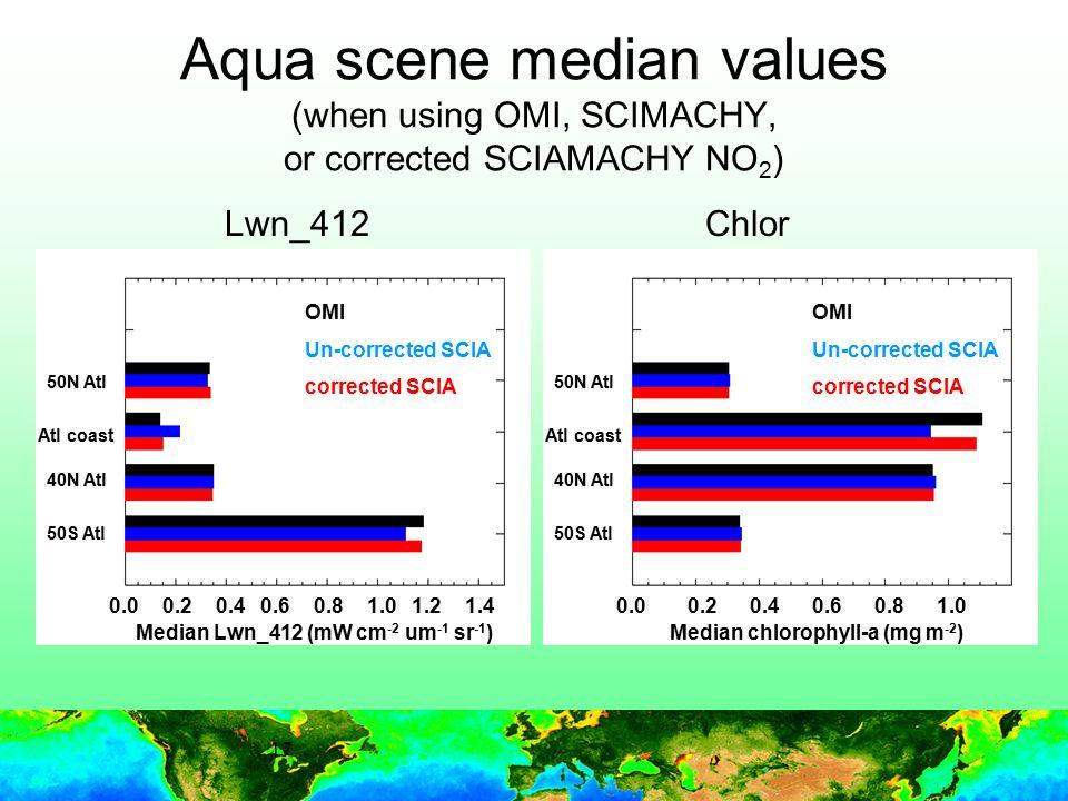 17 Aqua scene median values (when using OMI, SCIMACHY, or corrected SCIAMACHY NO 2 ) ChlorLwn_412 237% OMI Un-corrected SCIA corrected SCIA OMI Un-corrected SCIA corrected SCIA 50N Atl Atl coast 40N Atl 50S Atl 0.00.20.40.60.81.01.21.40.00.20.40.61.00.8 Median Lwn_412 (mW cm -2 um -1 sr -1 )Median chlorophyll-a (mg m -2 ) 50N Atl Atl coast 40N Atl 50S Atl