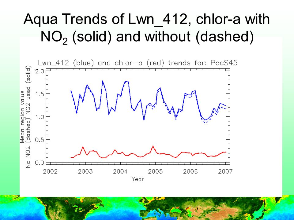 21 Aqua Trends of Lwn_412, chlor-a with NO 2 (solid) and without (dashed)