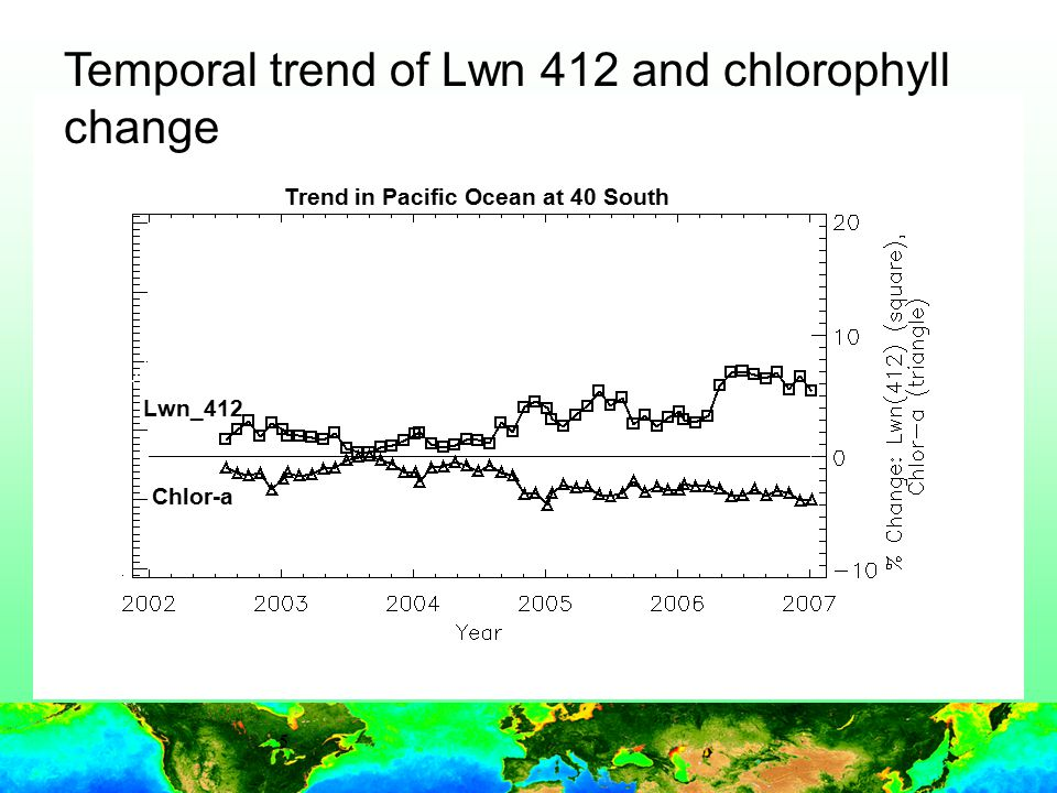 5 Temporal trend of Lwn 412 and chlorophyll change Chlor-a Lwn_412 Trend in Pacific Ocean at 40 South