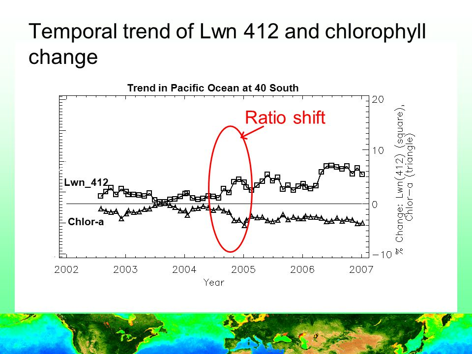 7 Temporal trend of Lwn 412 and chlorophyll change and monthly total NO 2 average NO 2 source change Total NO2 for: GOME SCIAMACHY OMI Chlor-a Lwn_412 Trend in Pacific Ocean at 40 South